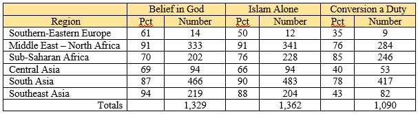 Belief in God Islam Alone