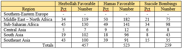 Hezbollah or Hamas