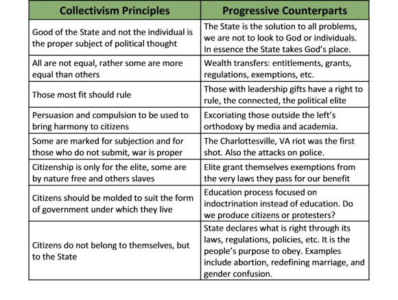 Collectivism and Progressive Counterparts