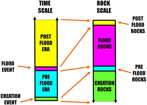 fig 2 geological model simplified
