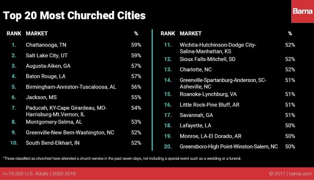 Top 20 Churched CIties 2017