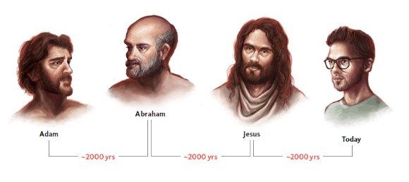 simple math timeline