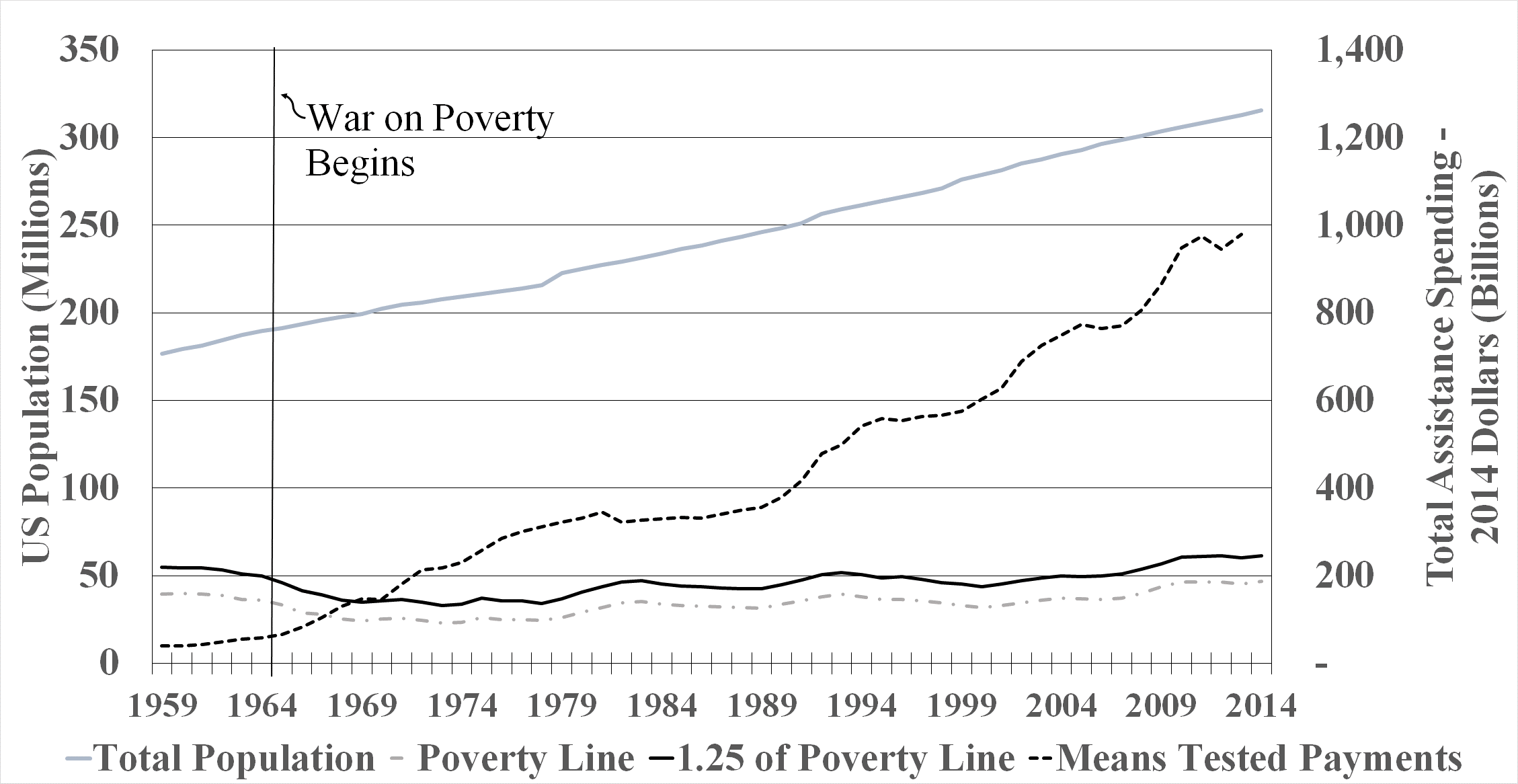 Figure 3 US Total and Poverty Populations Annual Public Assistance Expenditures 1959 2014