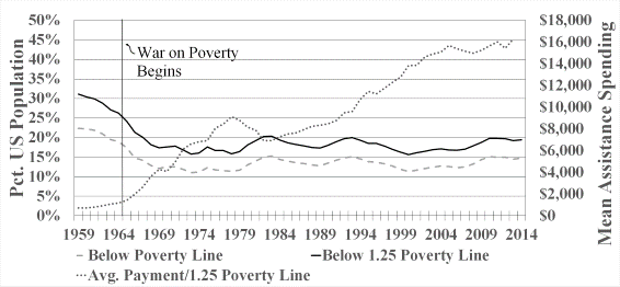 Figure 4 US Percent At or Near Poverty and Mean Assistance Spending