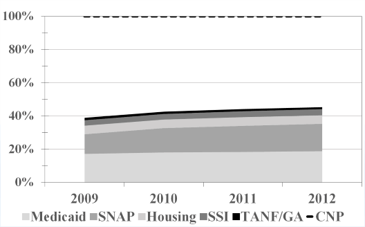 Figure 5 Percentage of CNP Ages 16 64 Receiving Public Assistance 2009 2012