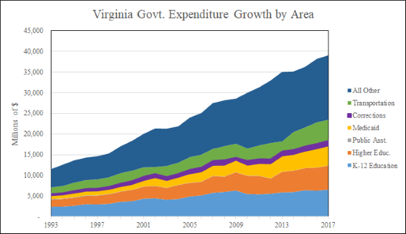 Virginia Govt Expenditures Growth by Area