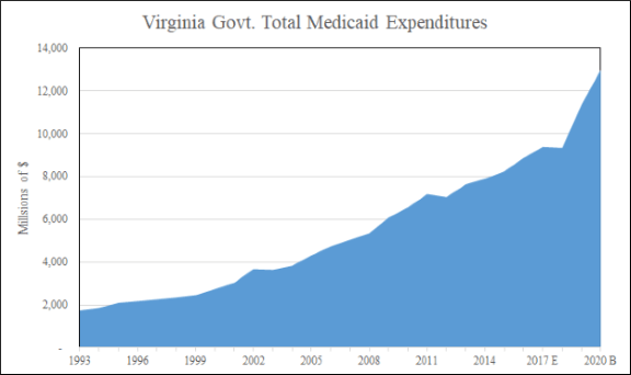 Virginia Govt Total Medicaid Expenditures Graph